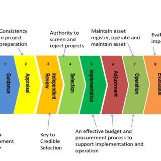Research proposal on public finance management
